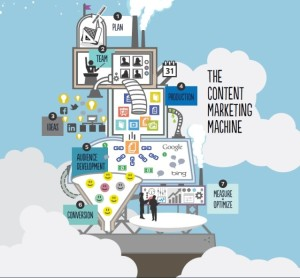 content marketing ideas - content machine